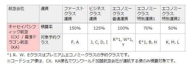 キャセイパシフィック積算率