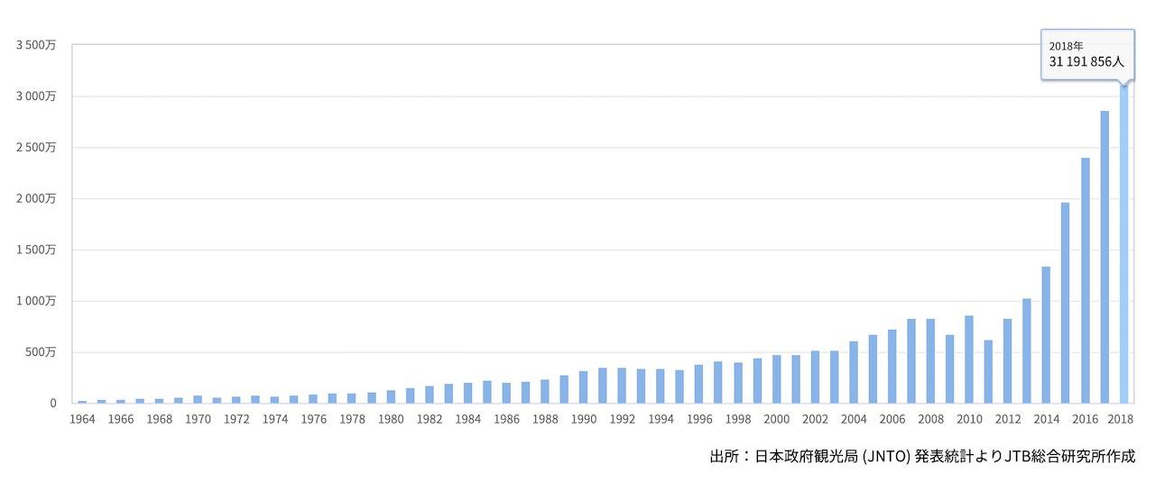 訪日外国人数 推移