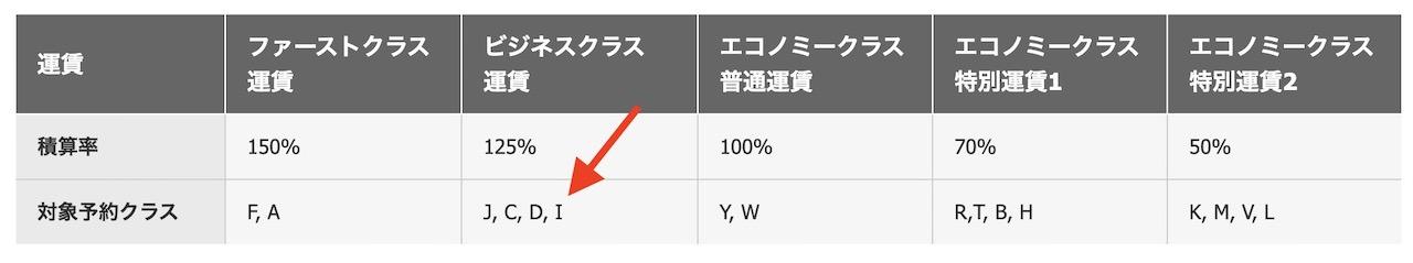 JAL カンタス航空 マイル積算率