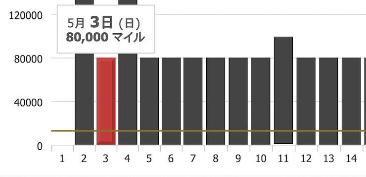 JAL特典航空券 ビジネスクラス コナ行き