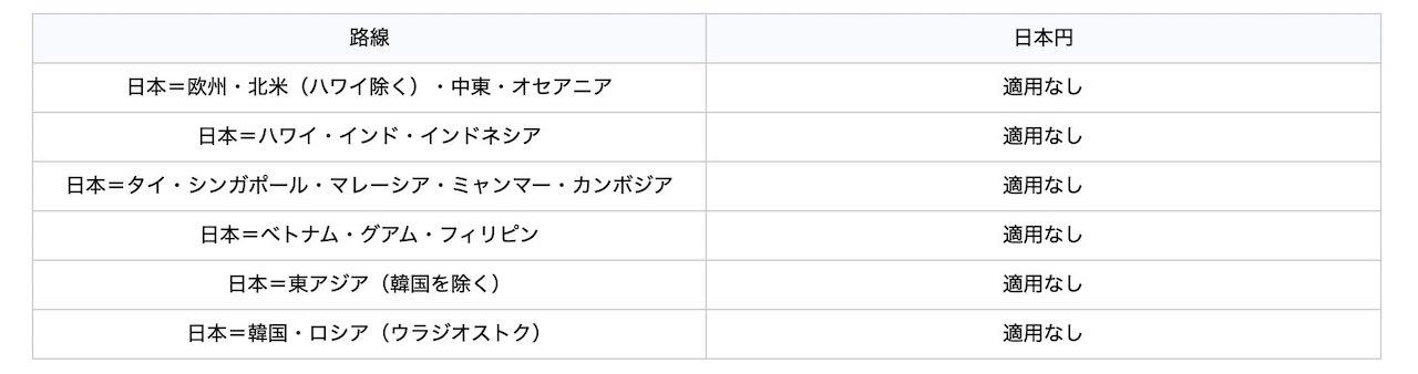燃油サーチャージ 2020年6月〜7月