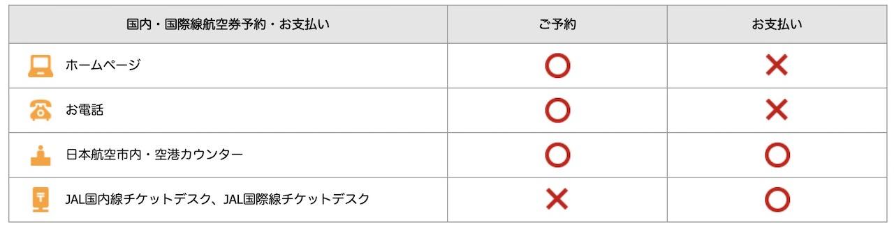JAL 旅行積立