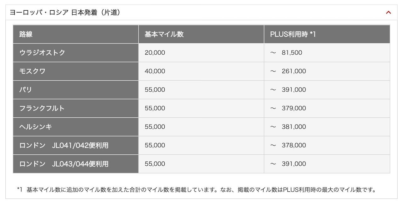JAL 国際線 特典航空券 必要マイル数