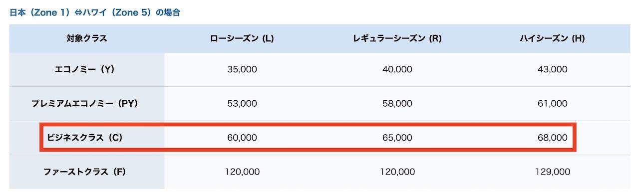 ANA 国際線 特典チャート