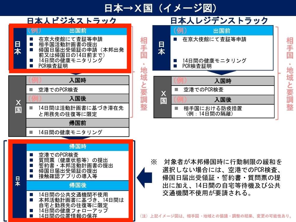 日本 入国制限 緩和
