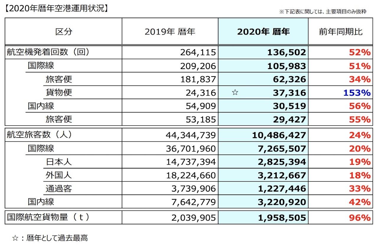 成田 2020年 運用状況