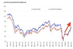 ジェット燃料価格