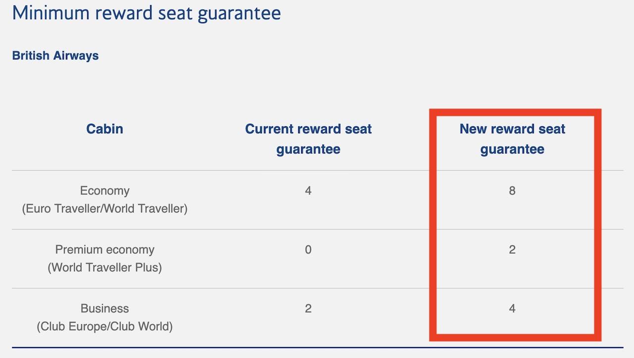 ブリティッシュエアウェイズ 特典航空券 座席数