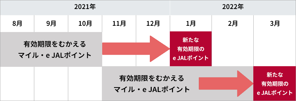 JAL マイル 延長
