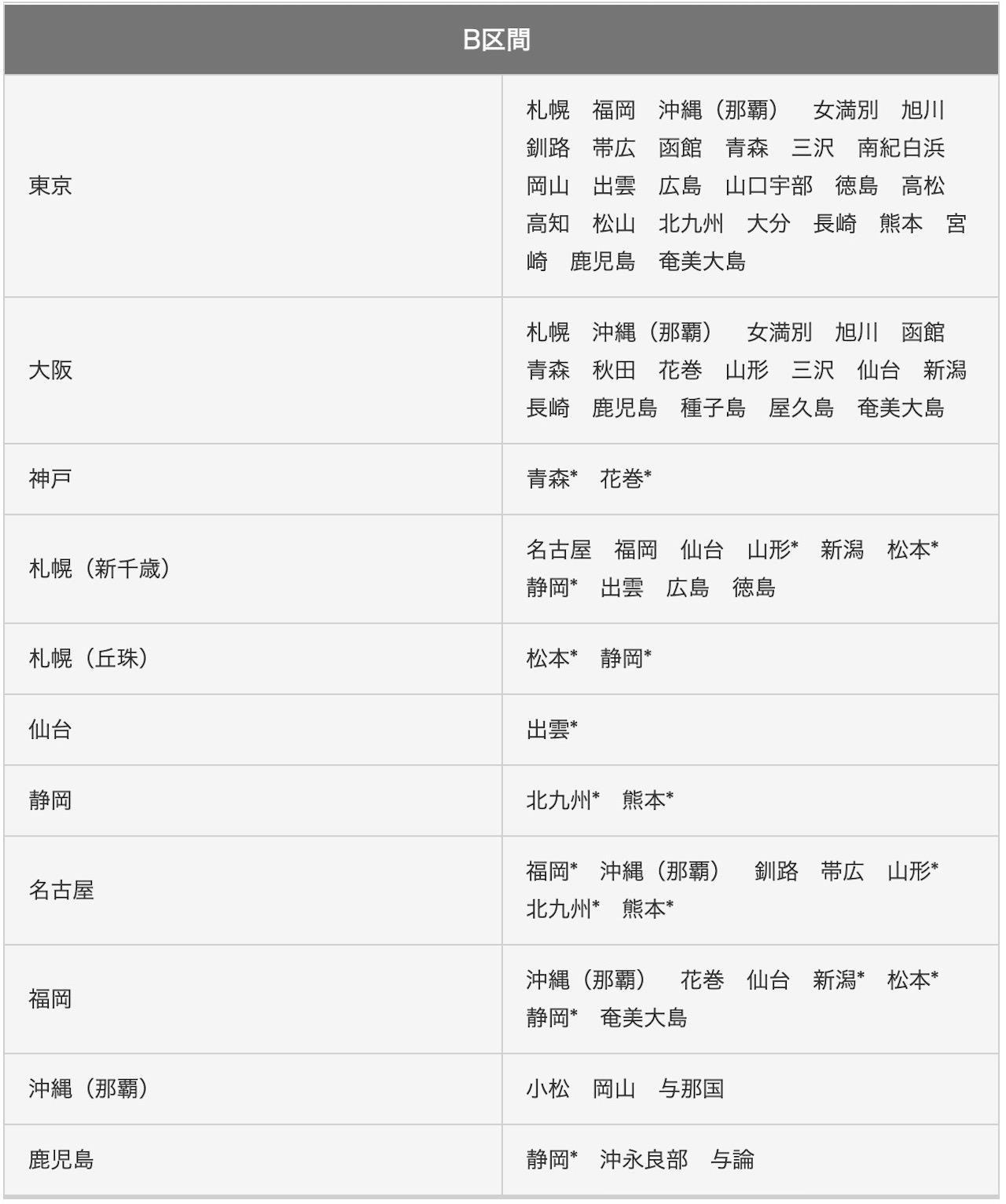 JAL 区間 特典航空券 国内線